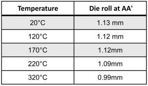 Die-roll depending on temperature with 42CrMo4 HRS