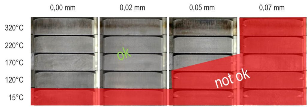Comparison of the fineblanked surfaces with different temperatures and clearances on 42CrMo4 HRS.