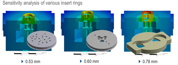 Sensitivity analysis of various insert rings