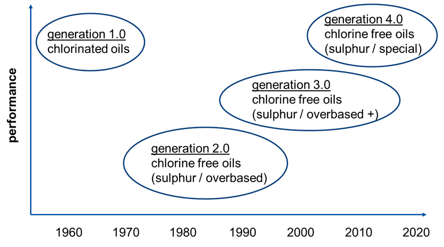 Stages of development of fineblanking oils