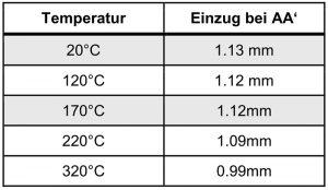 Einzug in Abhängigkeit der Temperatur bei 42CrMo4 WB