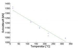 Schnittkraft in Abhängigkeit der Temperatur bei 42CrMo4 WB