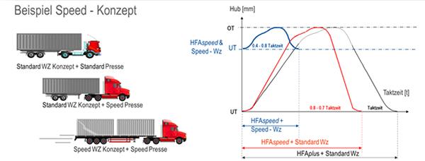 Beispiel Speed Konzept