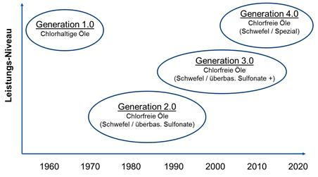 Entwicklungsschritte bei Feinschneideölen